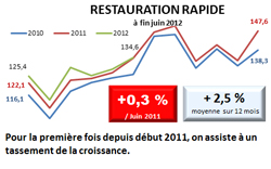 EVOLUTION DES CHIFFRES DAFFAIRES (indice source INSEE)